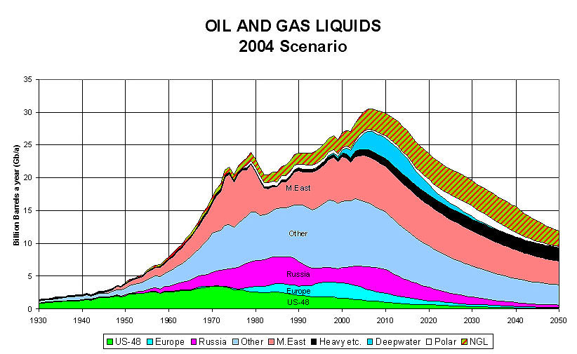 "The image ""http://www.exitmundi.nl/oilproblem_2004Scenariovan_deaspoassociation_for_the_study_of_peak_oil.jpg"" cannot be displayed, because it contains errors."